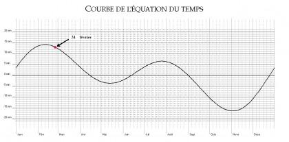 Courbe de l'équation du temps