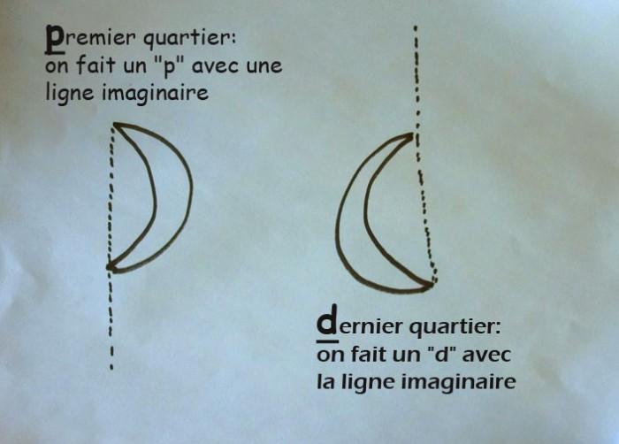 Premier et dernier quartie de Lune