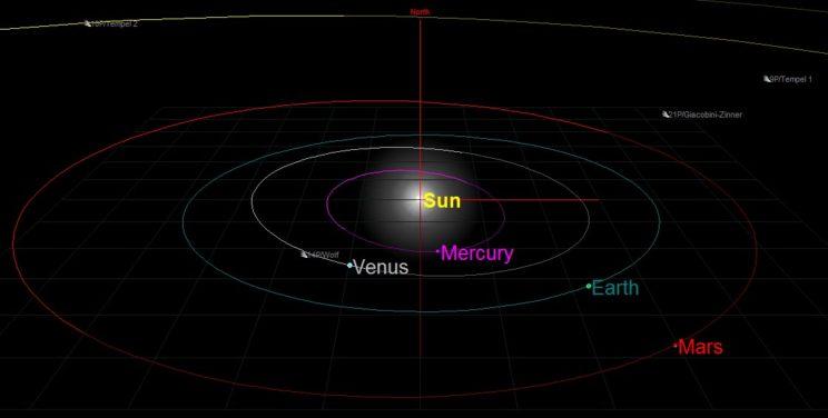Position des planètes 3D le 27 juillet 2018