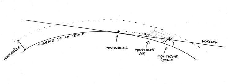 Schema de la réfraction atmosphérique