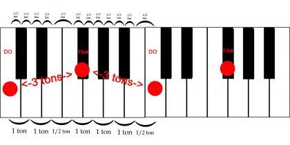 Triton sur piano DO-FA#