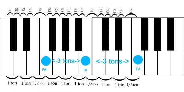 Triton sur piano MI-SI
